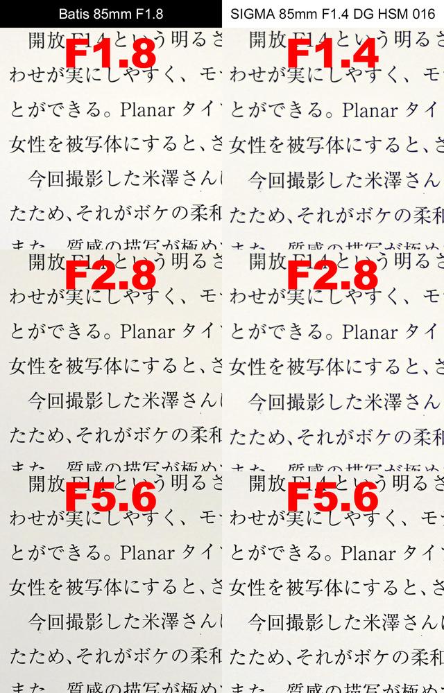 ZEISS vs SIGMA 85mm